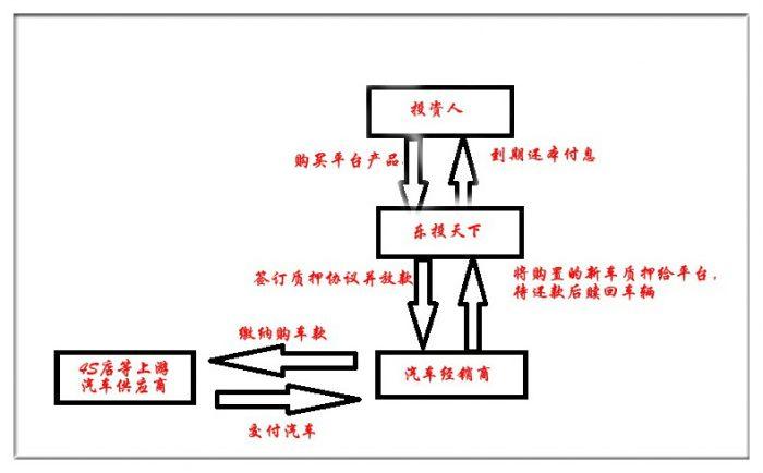 车载前装电路流程图
