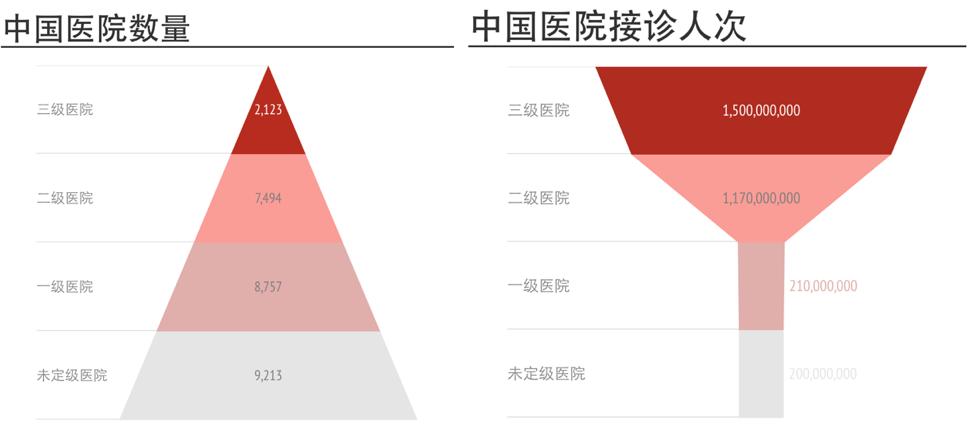 数据来源:《2015 年我国卫生和计划生育事业发展统计公报》