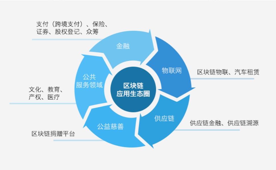 腾讯区块链白皮书中描述的区块链应用场景