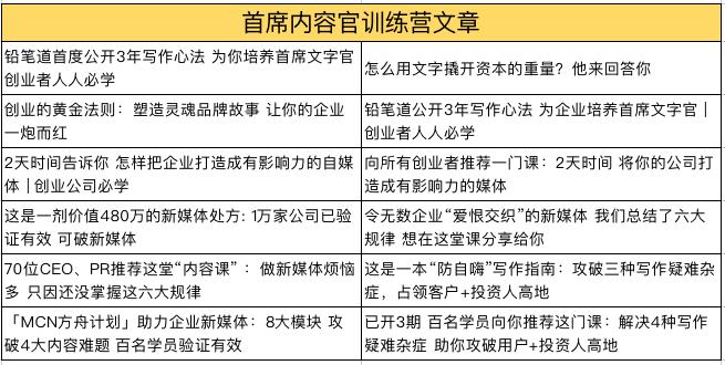 内容官训练营已开4期,共计12篇文章