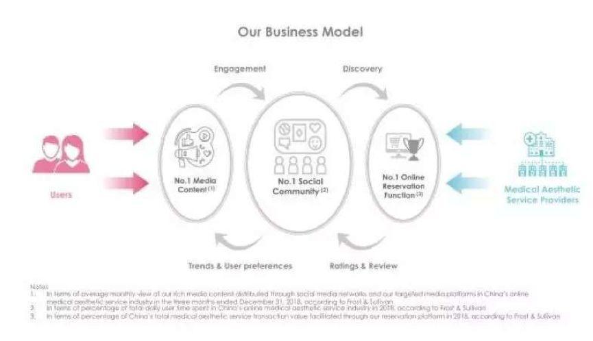 新氧的业务模式