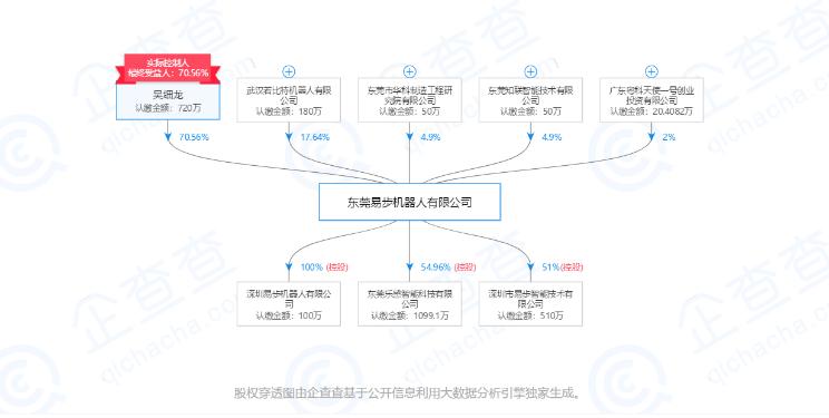 工商信息中,东莞易步机器人有限公司成立于2010年9月20日,周伟间接持有易步股份,而武汉诺比特机器人有限公司只占17.64%。