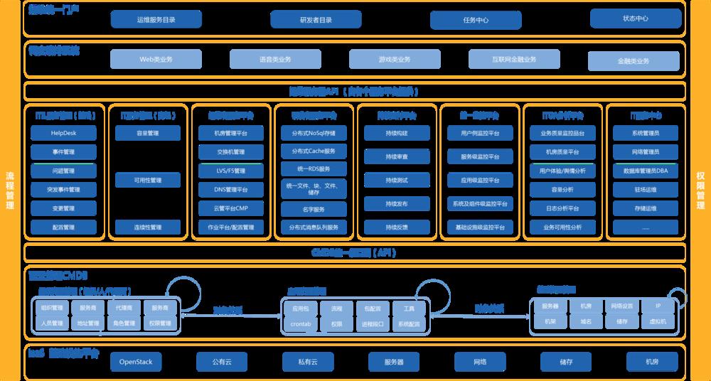 """""""优维科技""""产品页面功能图。"""