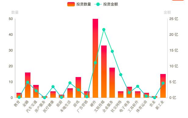 小米投资企业领域分布(数据来自IT桔子)