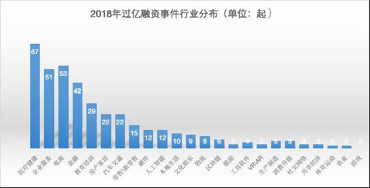 2018年单笔过亿融资事件行业分布