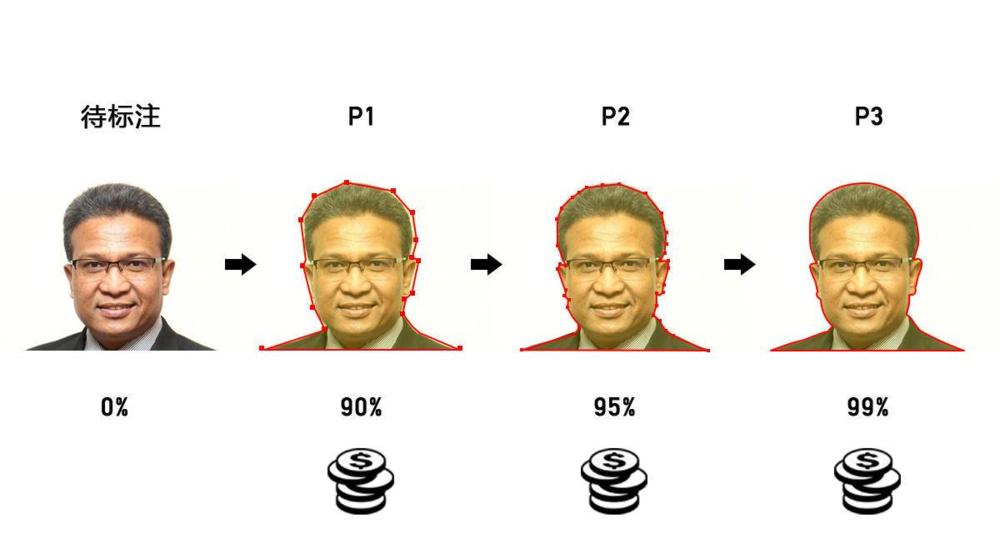 图片标注流程控制展示。