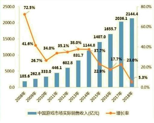 数据来源:《2018年中国游戏产业报告》