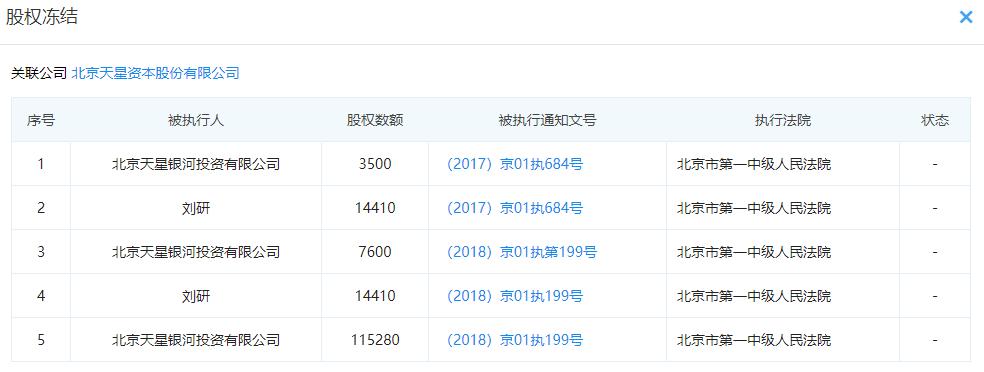 天星资本5起股权冻结事件