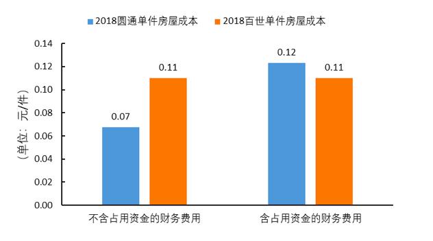 数据来源:Wind,公司公告,国泰君安证券研究