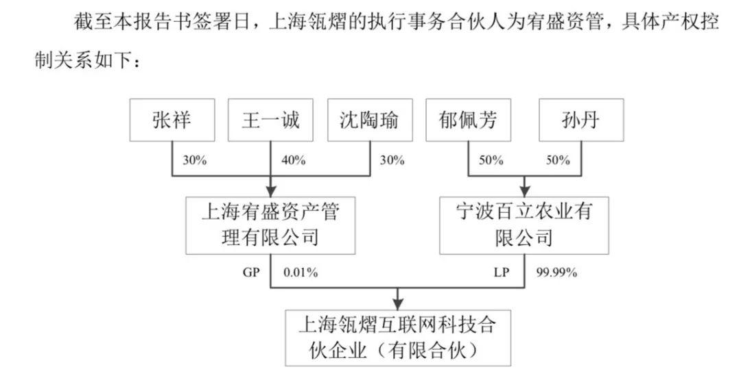 """巨人网络公告披露的Alpha公司股东之一""""上海瓴熠""""的股权结构"""
