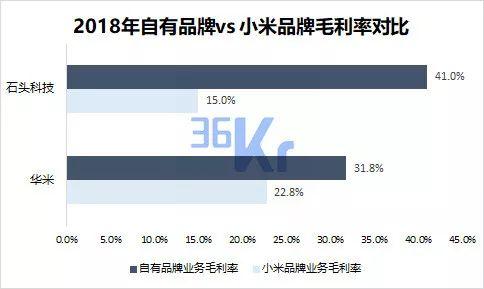 数据来源:华米、石头科技(截至2018年12月31日),注:由于配件业务在石头科技中的占比较小,暂时不予考虑