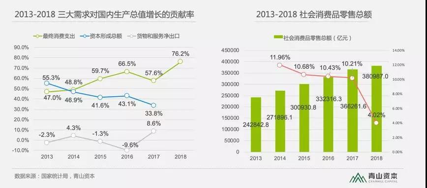 2013-2018社会消费品零售总额与三大需求对国内生产总值增长的贡献率