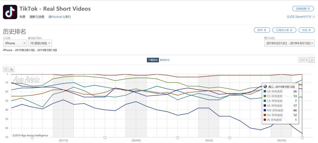 Tik Tok在全球多个市场App Store排名(数据来源App Annie)
