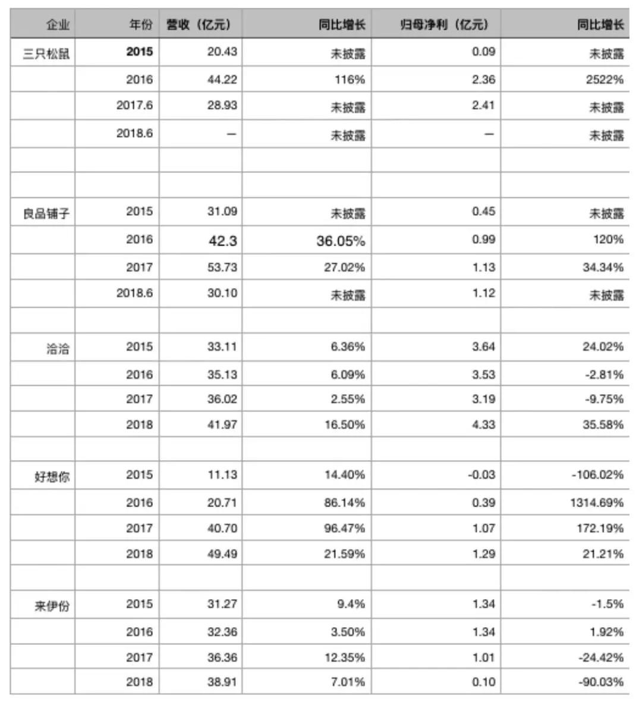 主要休闲食品品牌营收、净利比较 来源:招股书与各上市公司年报