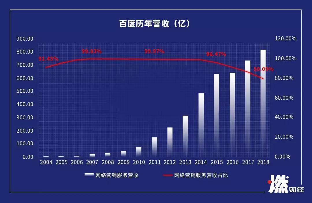 百度历年网络营销服务营收占比制图 / 燃财经