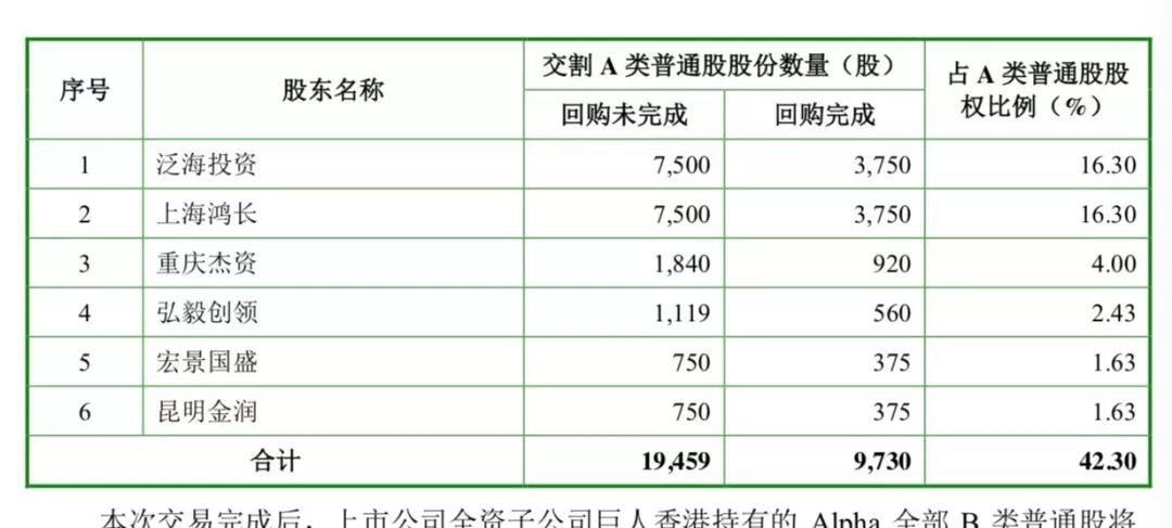 巨人网络计划从上述6名Alpha公司股东手中收购Alpha公司42.3%A类普通股