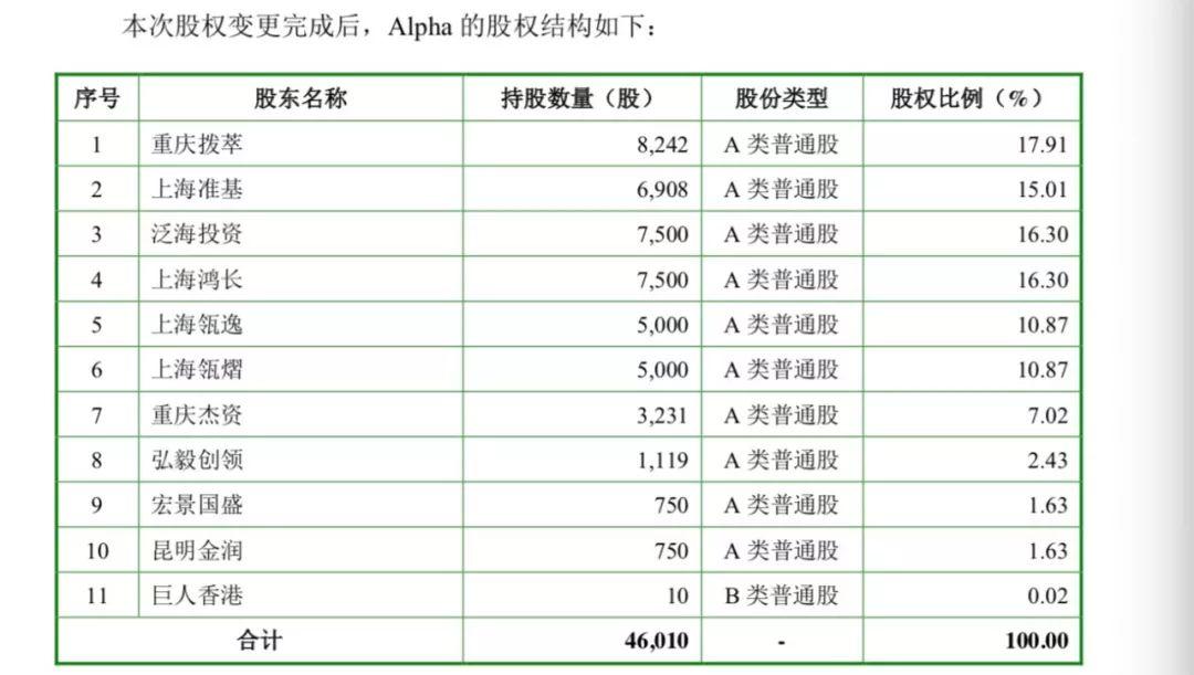 2018年10月股权变化后,Alpha公司股权结构。此时弘毅创领持股比例减少为2.43%