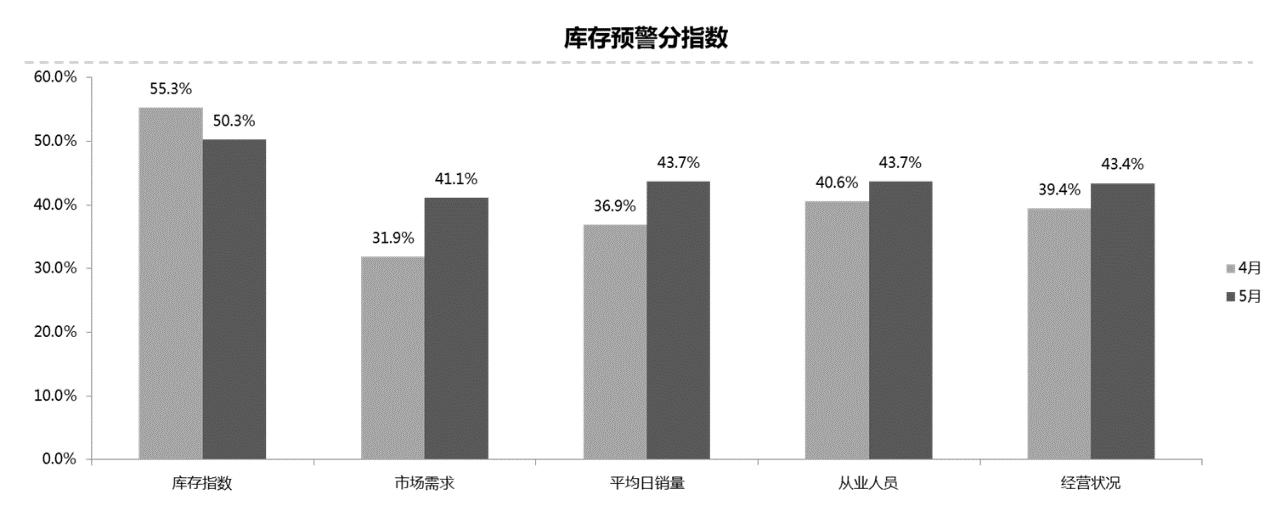 数据来源:中国汽车流通协会