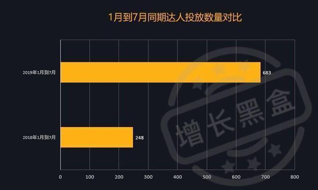 数据来源:增长黑盒。