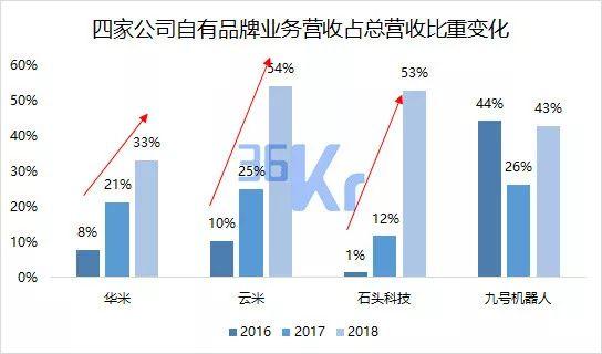 数据来源:华米、云米、石头科技、九号机器人(截至2018年12月31日),注:云米数据包括通过小米平台销售的云米产品;九号机器人不包括小米定制产品