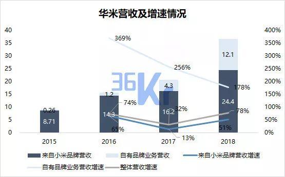 注:小米手环2于2016年6月发布,2017年小米手环未有新品发布,营收增速受到影响