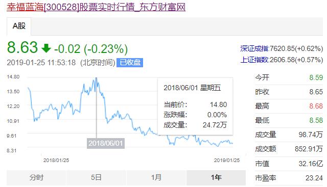 幸福蓝海一年内股价走势。