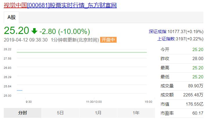 截止今日9:38,视觉中国市值为176.55亿元。