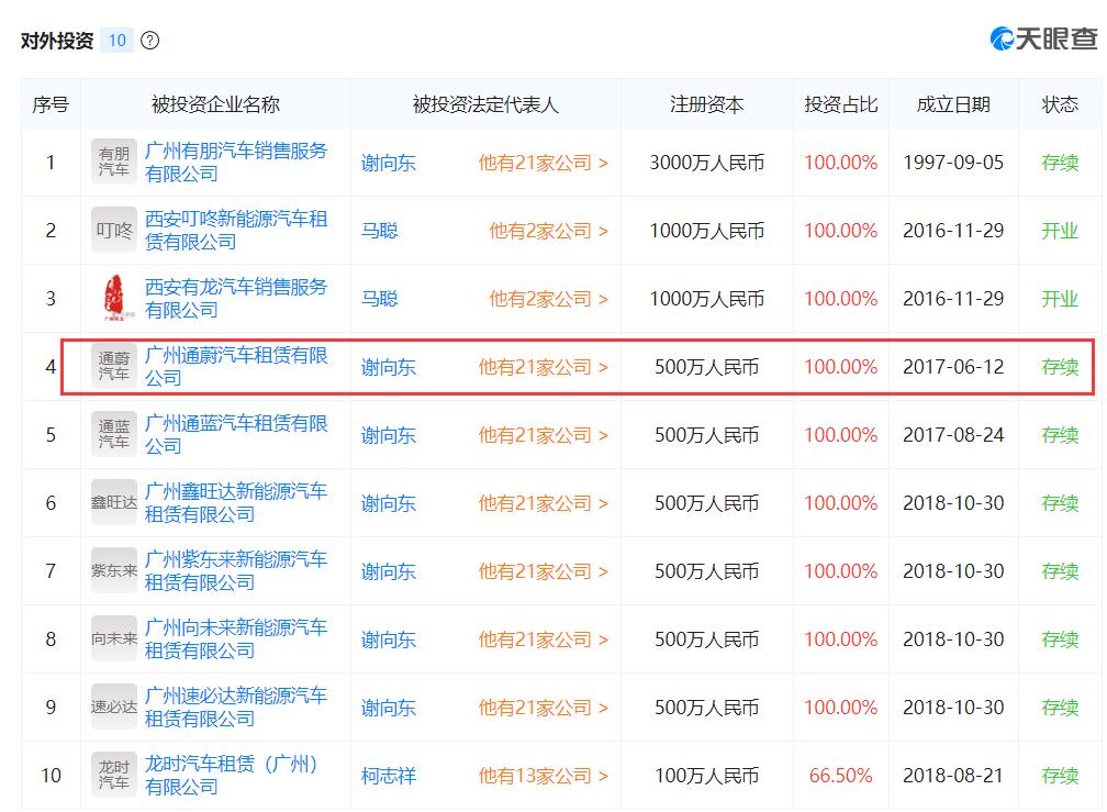 有龙控股对外投资的10家企业。