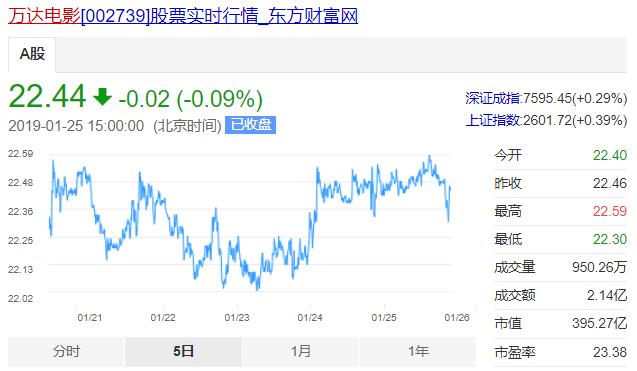 万达电影近5日股价走势。1月25日,股价下跌0.09%。