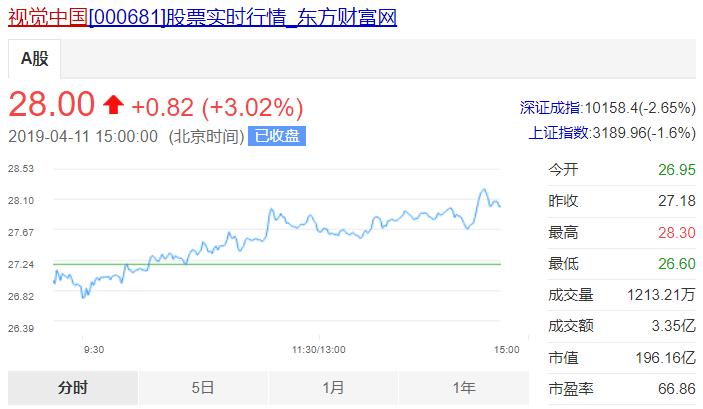 日前,视觉中国市值高达196.16亿元。