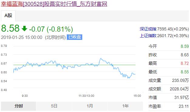 幸福蓝海25日股价。