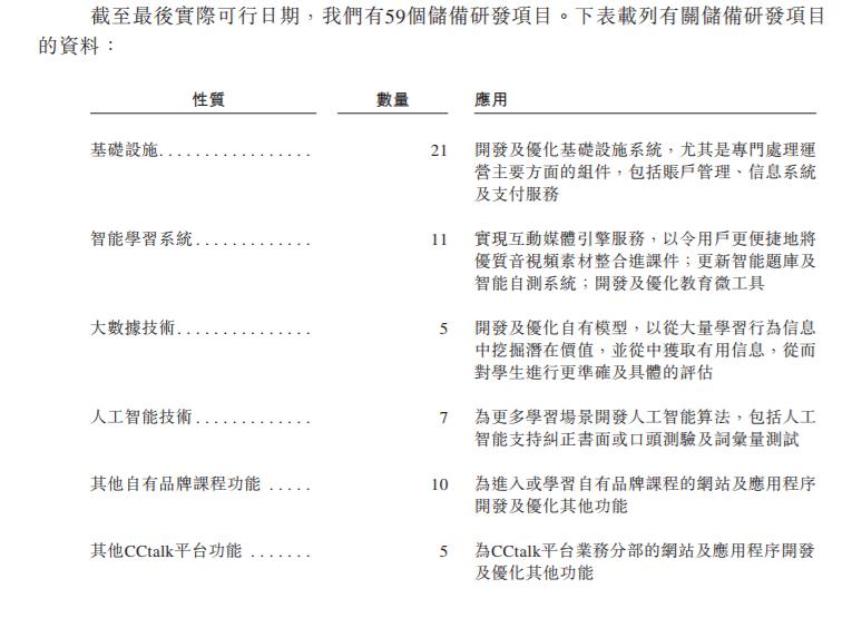 沪江以往在做的研发项目达59个。