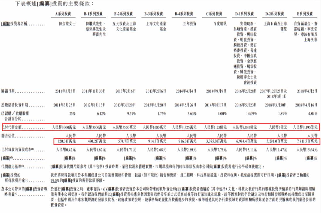 沪江的融资历程。