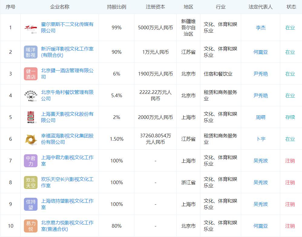 吴秀波投资公司详情(图片来源企查查)。