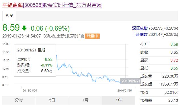 幸福蓝海1月21日股价。