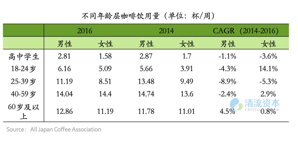 图1:日本按年龄分布咖啡饮用量