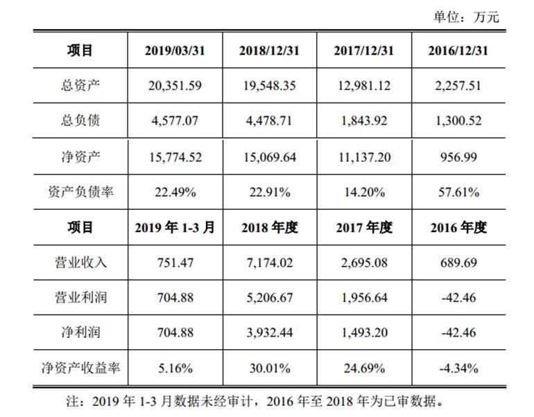 东方富海近年业绩,引自宝新能源相关公告