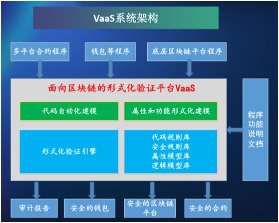 VaaS的系统架构