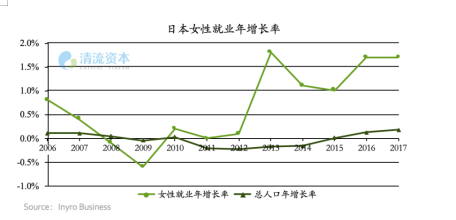 图8:日本女性就业率