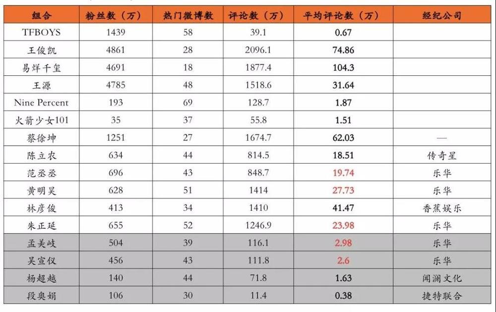 熊猫资本制图,资料来源微博,7月23日统计