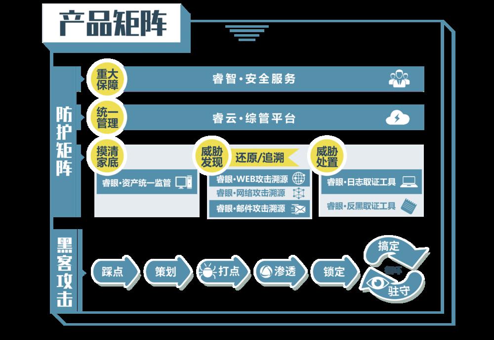 中睿天下基于攻击者视角构建的全新安全防护体系