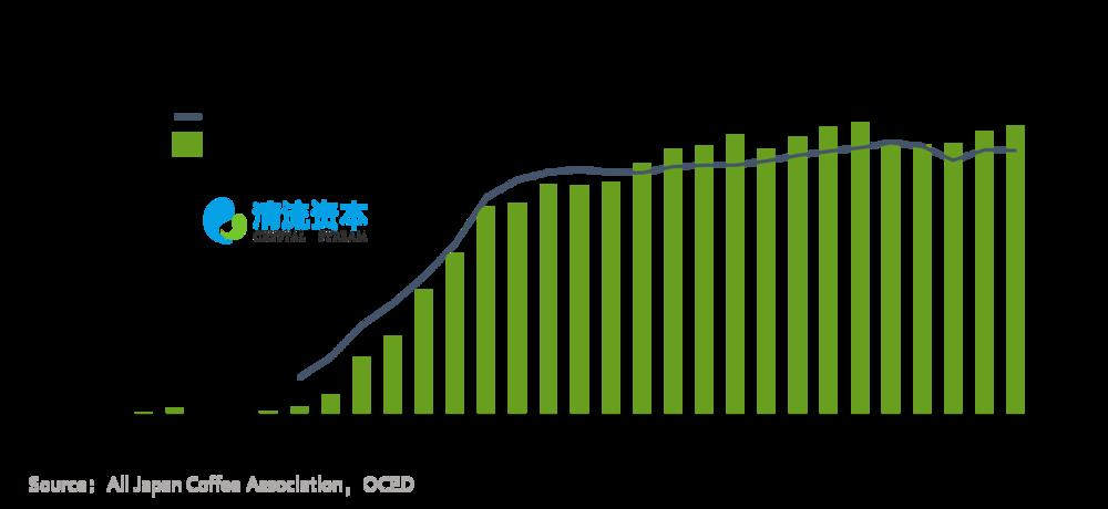 图4:日本咖啡进口量及GDP