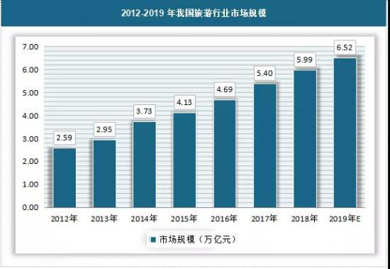 数据来源:中国旅游研究院