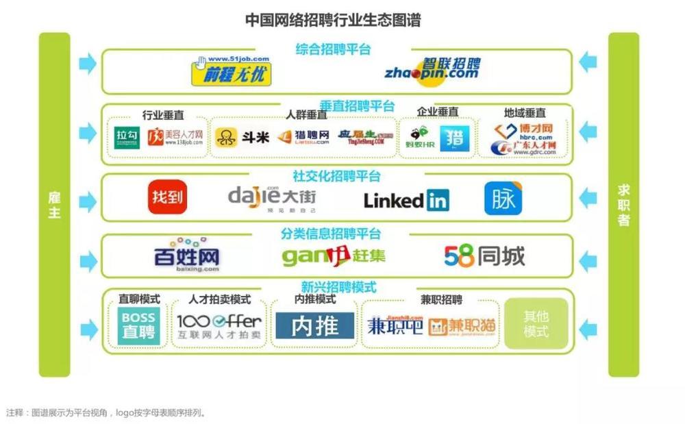 图片来自于艾瑞咨询《2019年中国网络招聘行业发展报告》