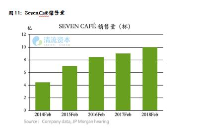 图11:Seven Café销售量