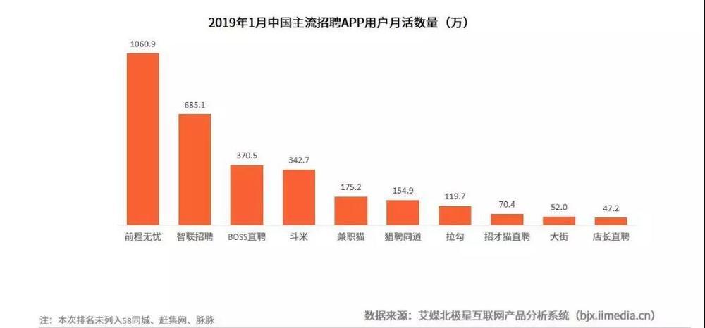 图片来自于艾媒咨询《2019中国互联网招聘行业市场研究和分析报告》