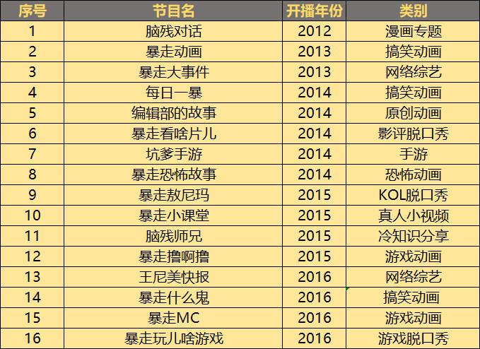2012-2016开播节目表