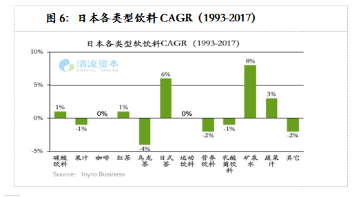 图6:日本各类型饮料CAGR(1993-2017)