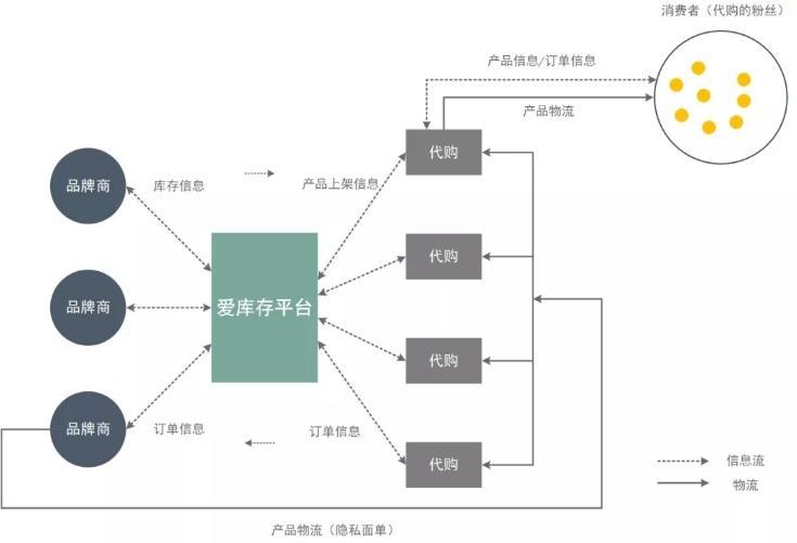 爱库存业务模式(*野草新消费制图)