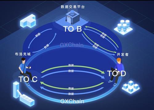 """区块链技术服务提供商""""公信宝""""获元道、分布式资本等战略融资"""